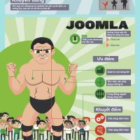 [INFOGRAPHIC] So sánh Drupal vs Joomla vs WordPress