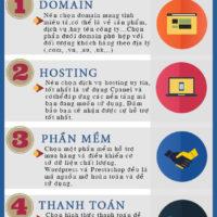 Kinh doanh online hiệu quả chỉ cần 4 bước